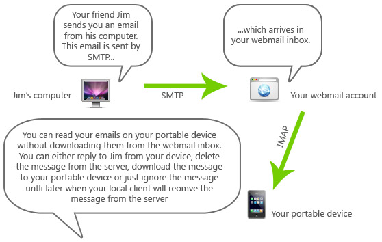 Using IMAP to read your emails on a portable device