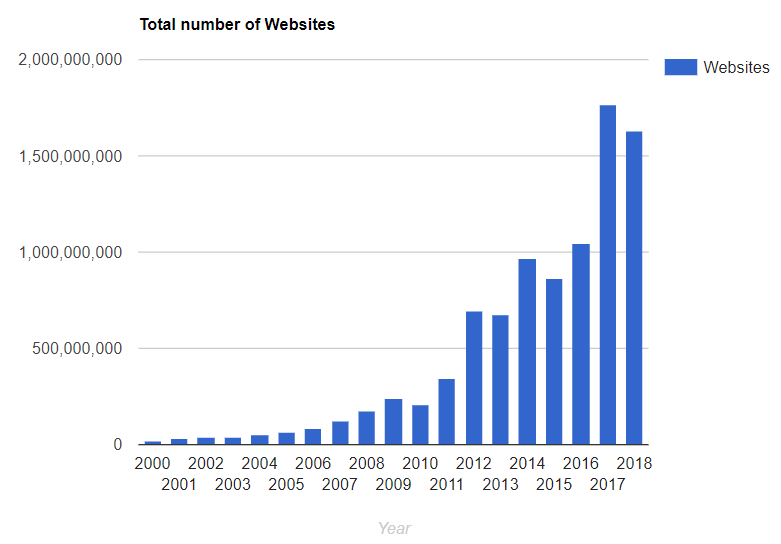 Total number of active websites by year